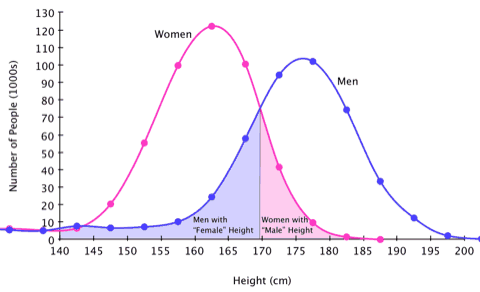 Overlapping height distributions for men and women